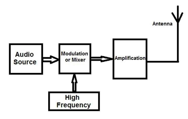 Block diagram of Frequency Modulation System